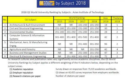 QS Rankings by Subjects 2018 ranks AIT in eight subject areas